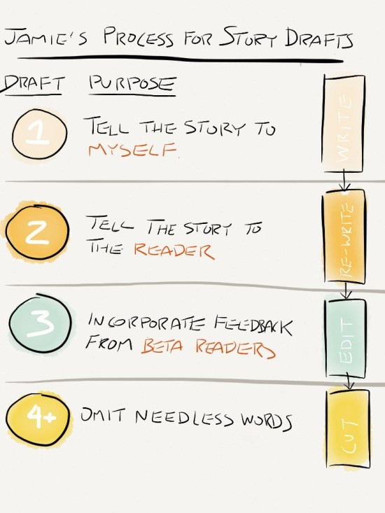 Story Drafts process