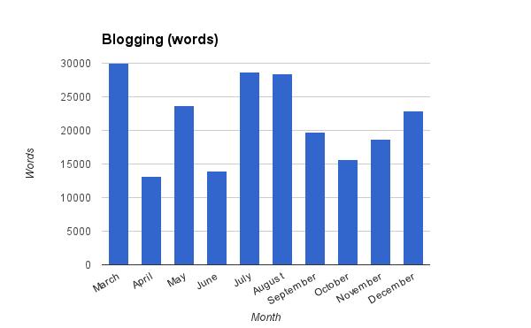 Blogging in 2013