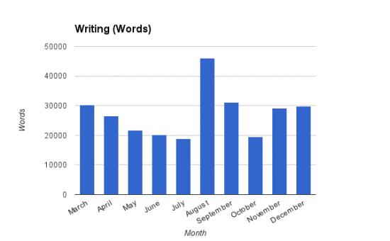 Writing 2013