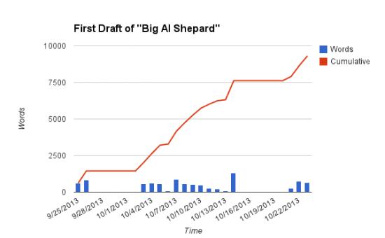 First Draft Al Shepard Chart