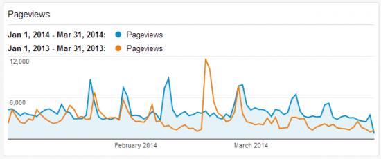 2014 Blog Stats Q1