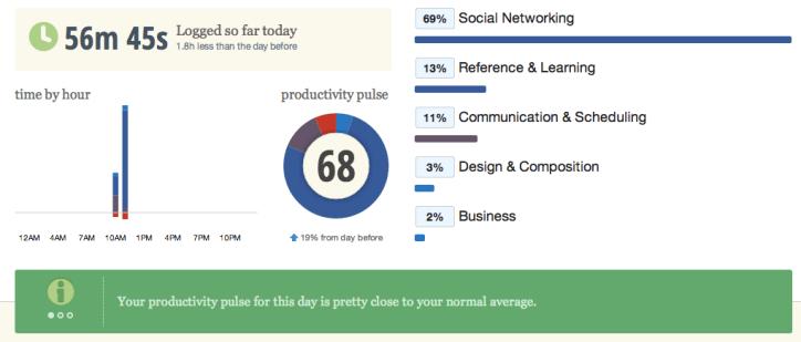 Productivity Pulse - Today