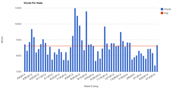 Word Counts by Week