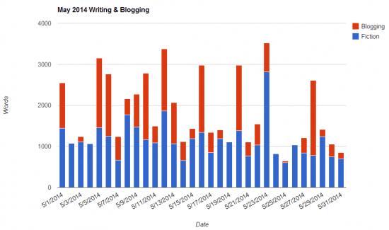 May 2014 Writing Blogging