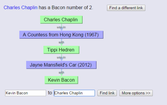 Chaplin Bacon Number