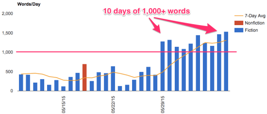 10 days of 1000 words