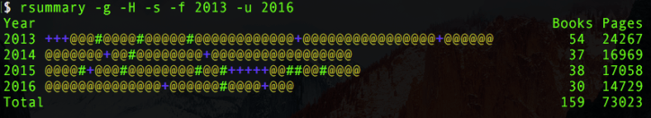 Reading List 2013-2016