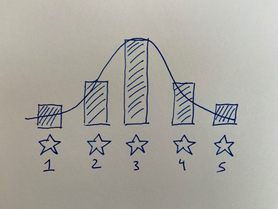 My 5-star rating system bell curve