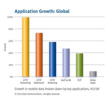 Global Mobile Broadband Traffic Report