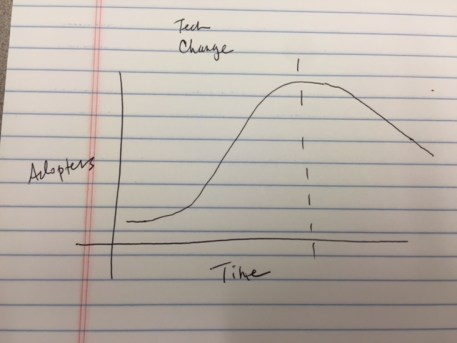graph of change