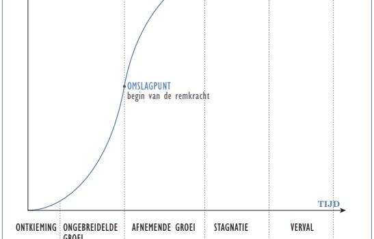 S-curve van groei en verval