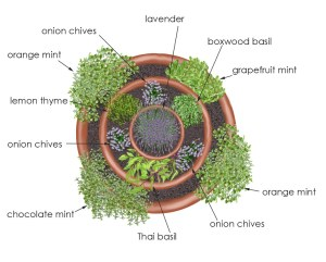 Garden Ideas: Herb container garden-https://www.jandnfeedandseed.com