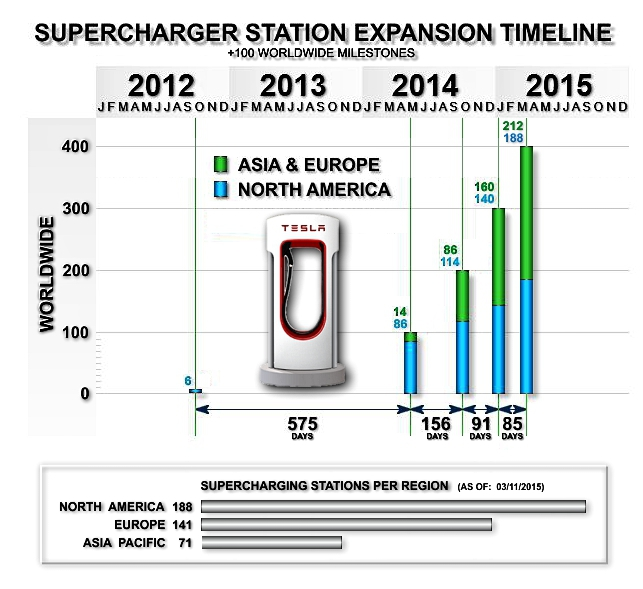 Cars Through History Timeline: Tesla Motors History Timeline