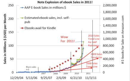 E-Book Sales 2011