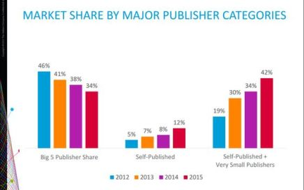 Nielsen book sales share