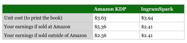 Amazon vs Ingram print earnings
