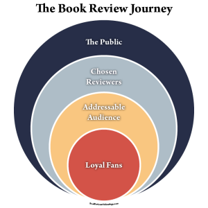 book review journey