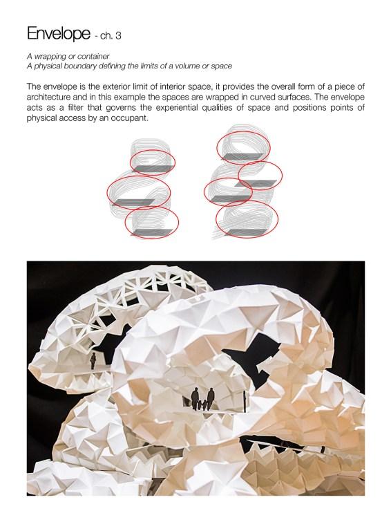05 envelope concept model architecture