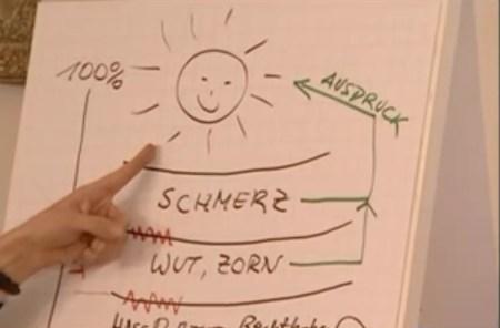 Bewusst leben - George Pennington - Jan Göritz - Heilpraktiker für Psychotherapie und Psychologischer Berater in Hamburg