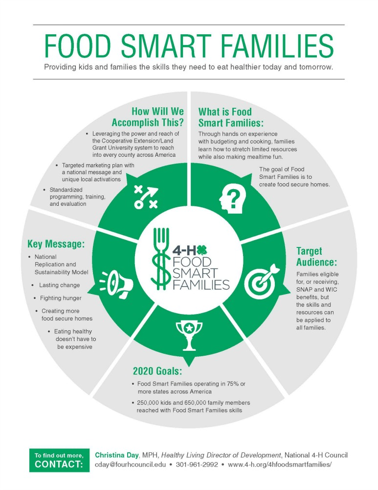 Smaller 4-H-Food-Smart-Families-Infographic