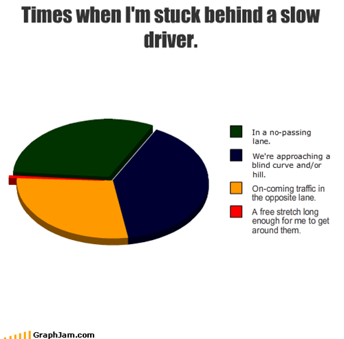 Slow Driver Graph