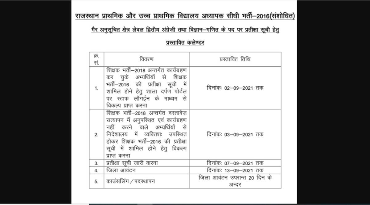 REET Exam 2021: good news for these candidates, check here latest update and waiting list notification