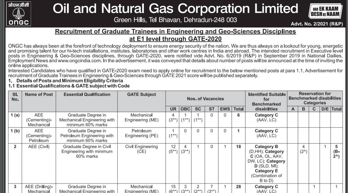 ONGC Recruitment 2021: Apply online for Graduate Trainee Posts at www.ongcindia.com before 12 October.  Check here for details