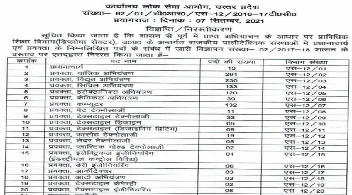 UPPSC Recruitment 2021: UPPSC Polytechnic Lecturer Recruitment 2021 Cancelled New Notification at uppsc.up.nic.in