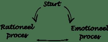 presentatie_kwartaal_society_emotioneel_versus_retioneel