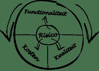 presentatie_kwartaal_society_keuze_model
