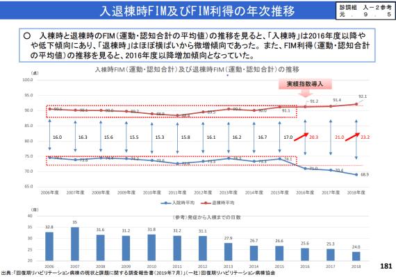 入退棟時FIM及びFIM利得の年次推移に関する報告(第430回中医協)