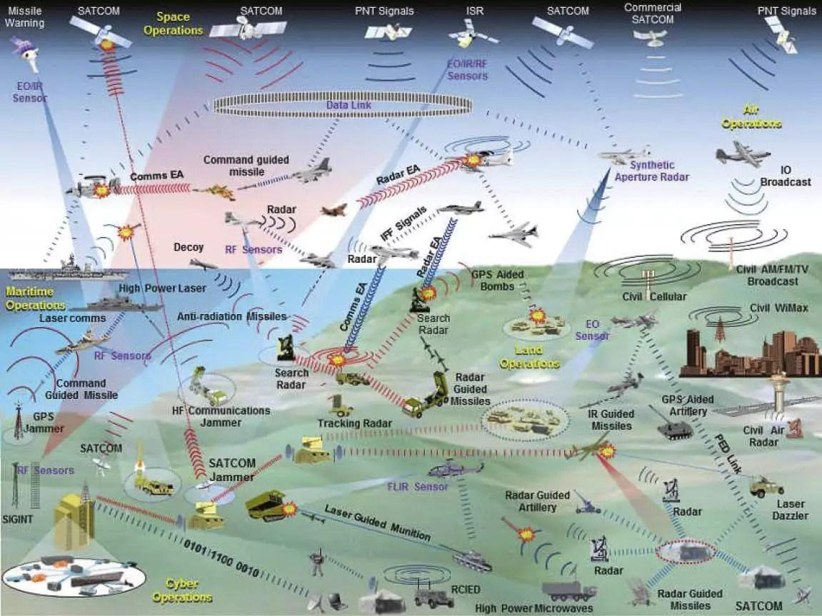 Electronic Warfare The Forgotten Discipline