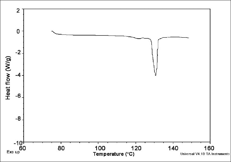 Figure 2 :Differential scanning calorimetry of Cefuroxime Axetil