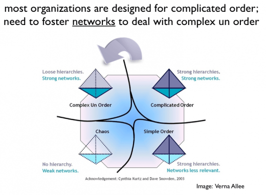 Networked organisations need to grasp how complex un-oder works (Credits - Verna Allee / Harold Jarche)