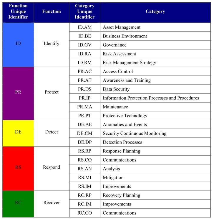 The Cybersecurity Framework Temporal Based Intelligence - Cyber security risk assessment template