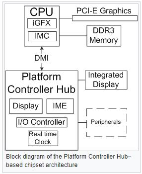 Intel AMT/ME, MINIX, and NSA's HAP - Temporal Based Intelligence