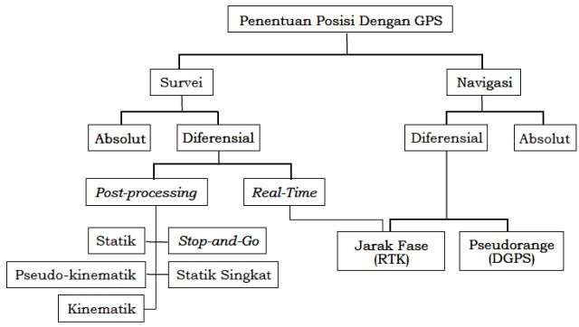 Klasifikasi Metode Penentuan Posisi dengan GPS/GNSS