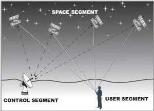 Segmen GNSS