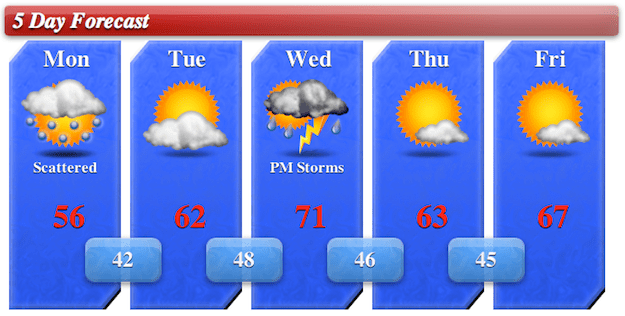 5day Forecast for 4/22/13