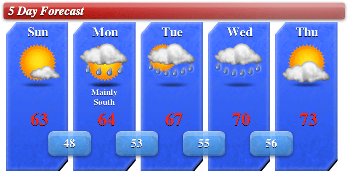 5day Forecast 5/5/13