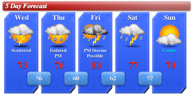 5day Forecast 5/8/13