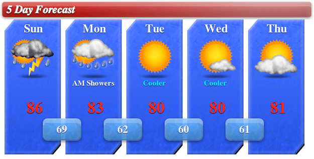 5day Forecast for 6/2/13