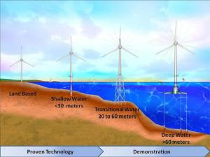 Wind Power | Jason Munster's Energy and Environment