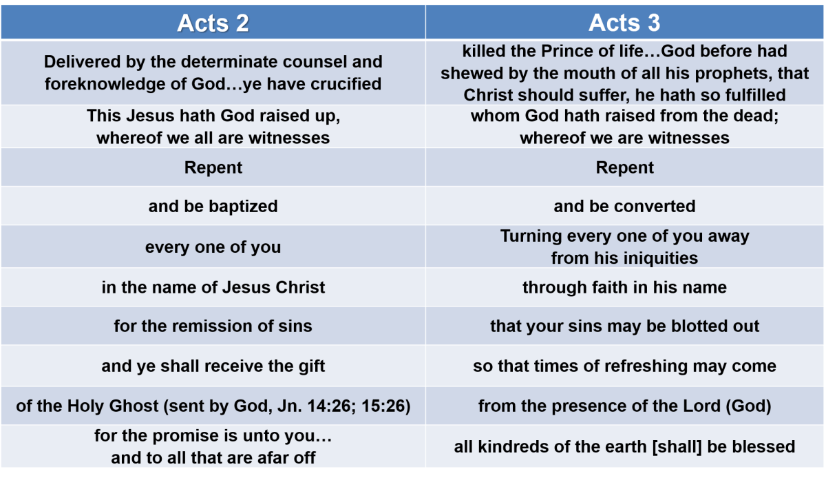 The Times of Refreshing and Restitution (Acts 3:19-21)