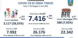 2.117 Pasien Covid-19 Jatim Sembuh, Tingkat Kesembuhan 28,55 Persen
