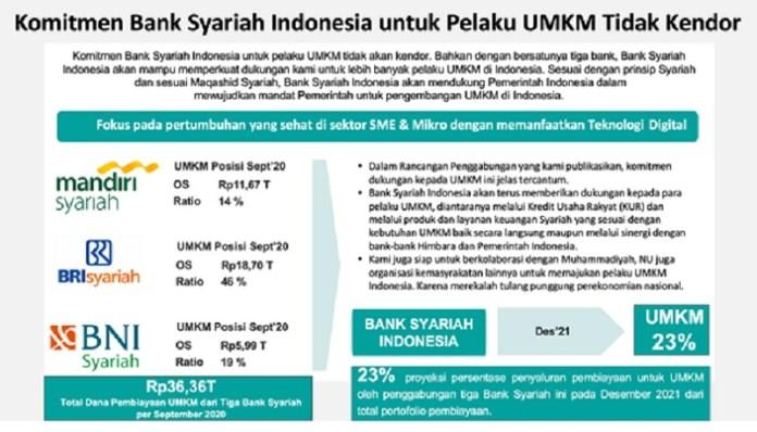 Bank Syariah Indonesia Akan Salurkan Dana untuk UMKM Hingga 23% Dari Total Pembiayaan