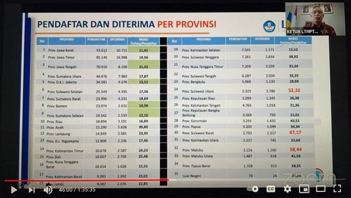 Siswa Asal Jawa Timur Terbanyak Lulus SNMPTN 2021