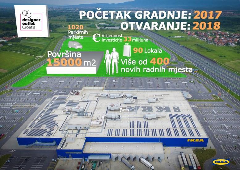 Infografika Designer Outlet Croatia