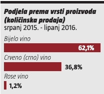 vino-podjela prema vrsti proizvoda
