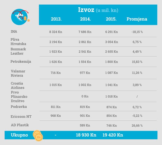 najveci hrvatski izvoznici